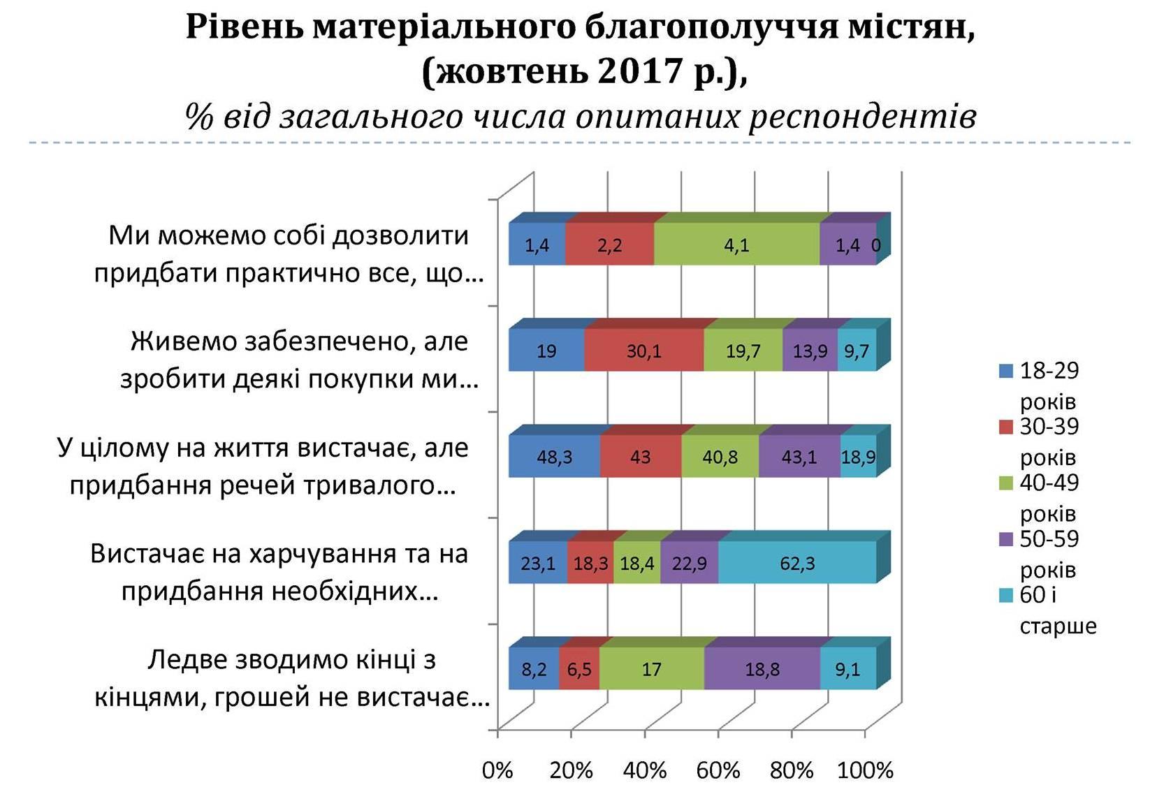 Результат (3)